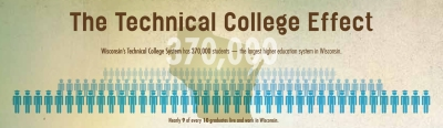Wisconsin's technical colleges are the state's largest educational system, impacting about 370,000 students.
