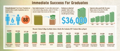 Technical college graduates find success and make a broad impact on the workforce.